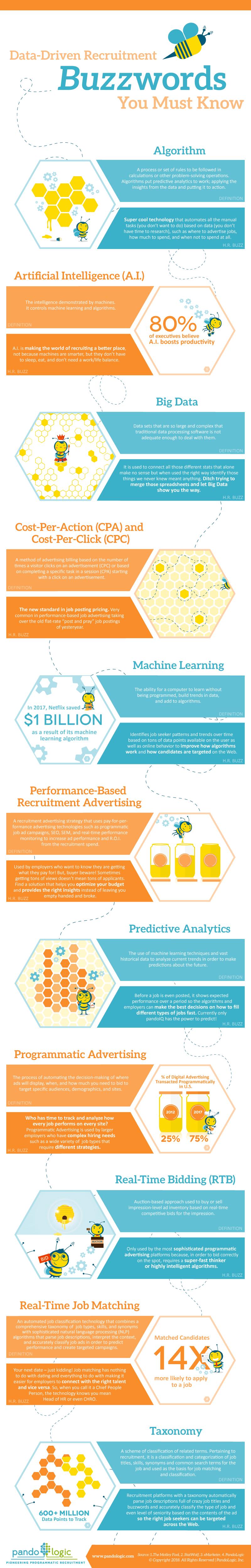 data-driven recruitment